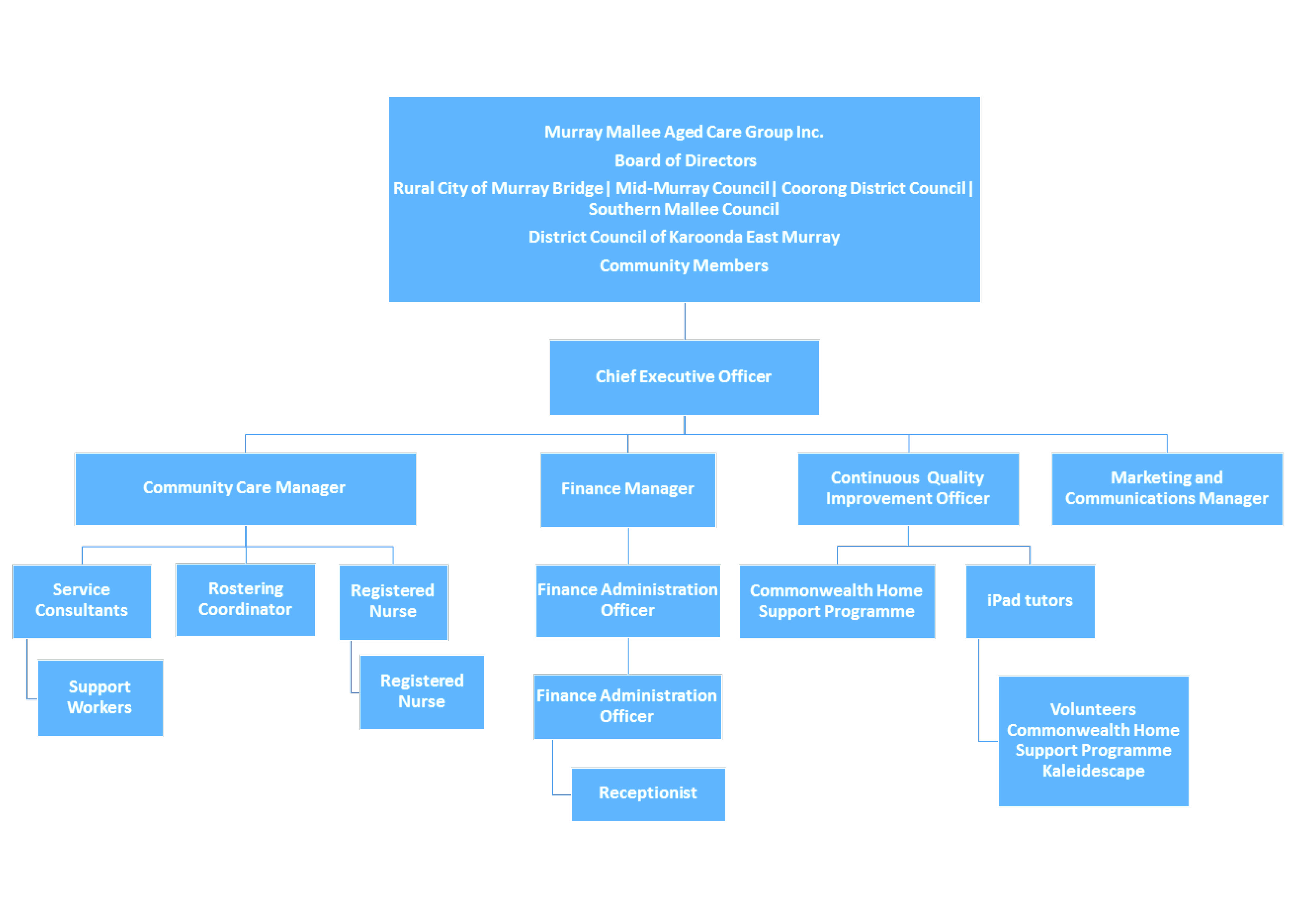 Murray Mallee Aged Care Group Inc. Organisational Structure